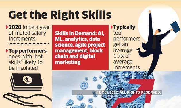get-the-right-skills