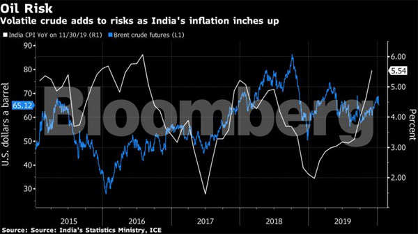 Retail inflation rose to 7.35% in December - the highest since July 2014