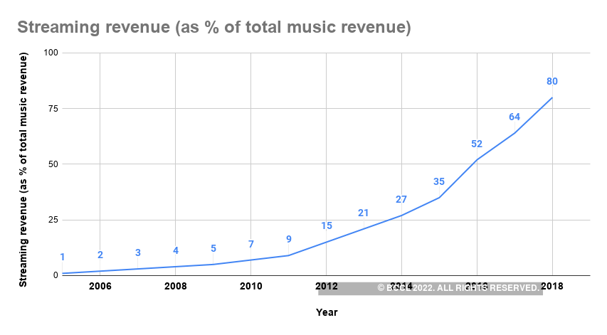Streaming revenue (as % of total music revenue)
