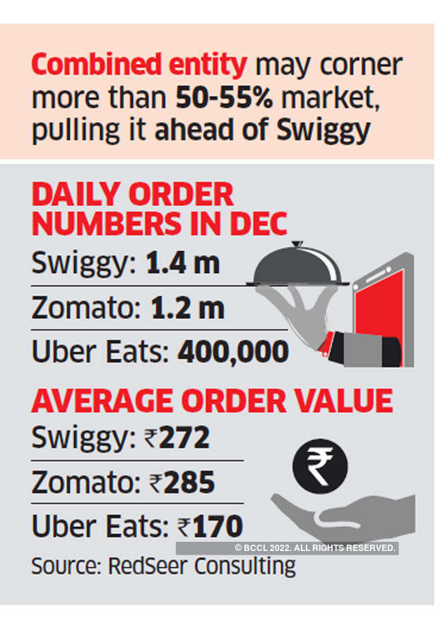 Zomato Buys Uber Eats Zomato Acquires Uber Eats In An All Stock Transaction The Economic Times