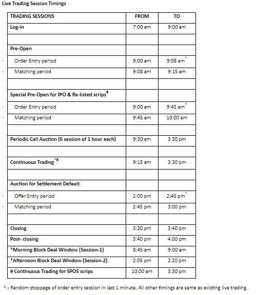 BSE Budget Day Timings
