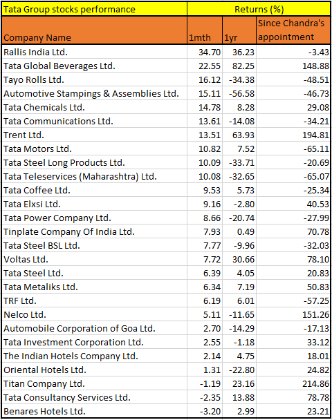 Tata-stocks-performance1