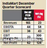 indiamart-graph