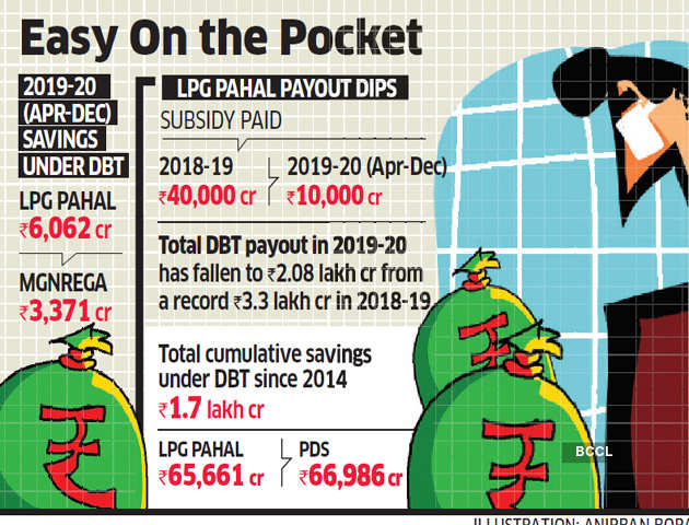 PDS biggest saver for government in DBT in 2019-20