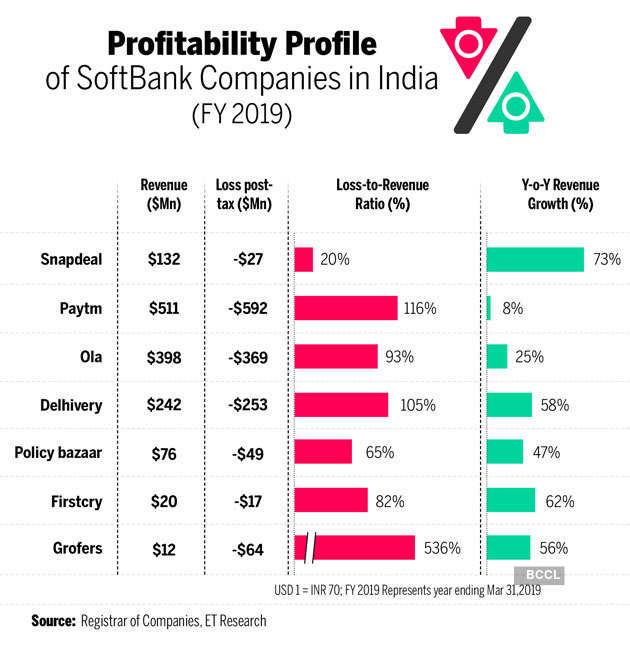Softbank-internet-companies