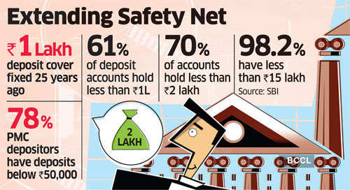 graph Your financial institution deposit cowl might go up by Rs 2L