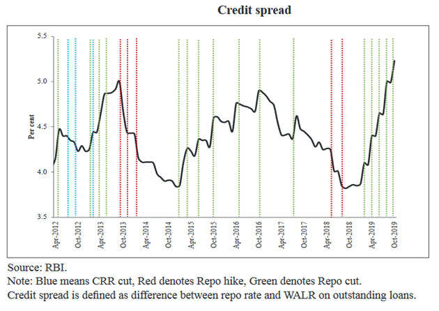 credit-spread