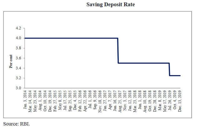 saving-deposit-rate