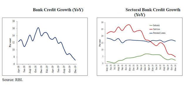 bank-credit