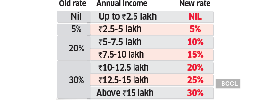 Income Tax Slab Changes Budget 2020: Six income tax slabs in, 70 exemptions  out: Impact on taxpayers - The Economic Times