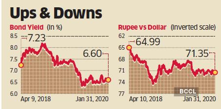 rupee-graph