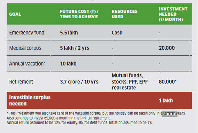 investing-in-goals