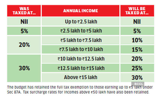 new-tax-slabs