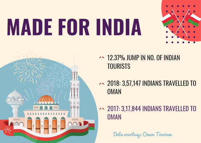 Indian travellers in Oman