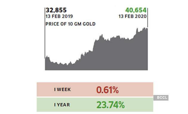 gold-price
