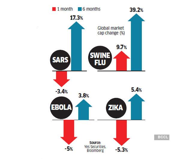 Coronavirus Impact Coronavirus How It Impacts Your Money The Economic Times