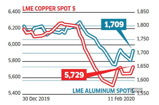 base-metal-prices