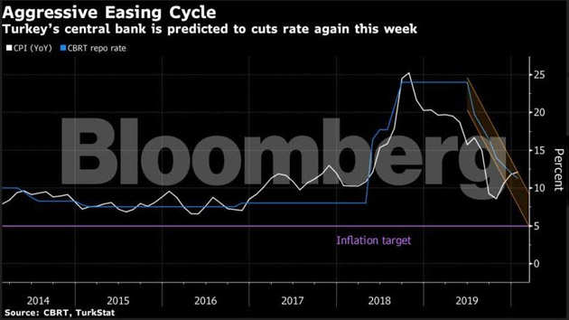 Aggressive Easing Cycle