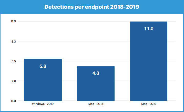 Malwarebytes found 24 million instances of adware infections on Windows in 2019. In the same period, 30 million were detected on Mac computers.
