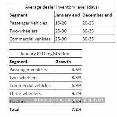 Dealer Inventory