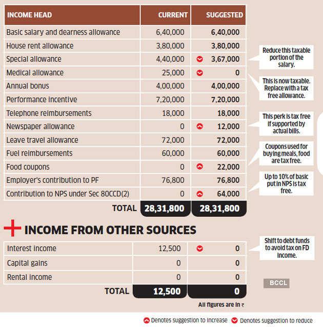 sharma-income