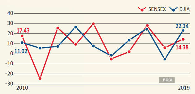 Sensex Vs Dow Jones How Indian And Us Stock Markets Compare The Economic Times