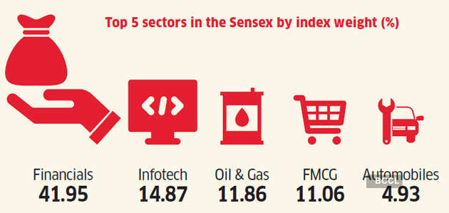 top-5-sectors-sensex How Indian and US inventory markets examine