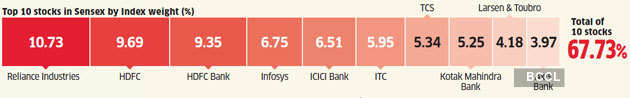 top-10-sensex-stocks How Indian and US inventory markets examine