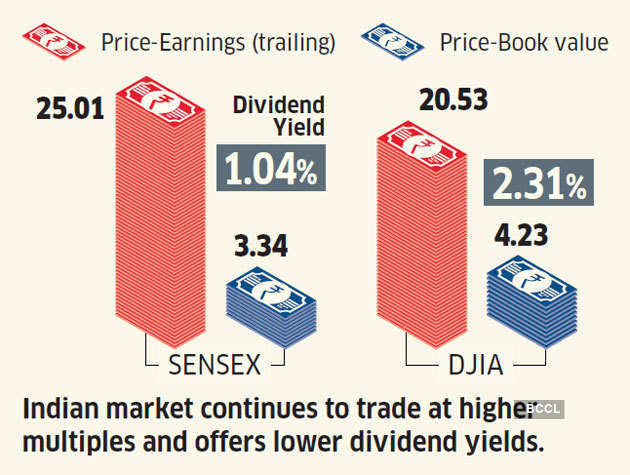 pe-ratio How Indian and US inventory markets examine