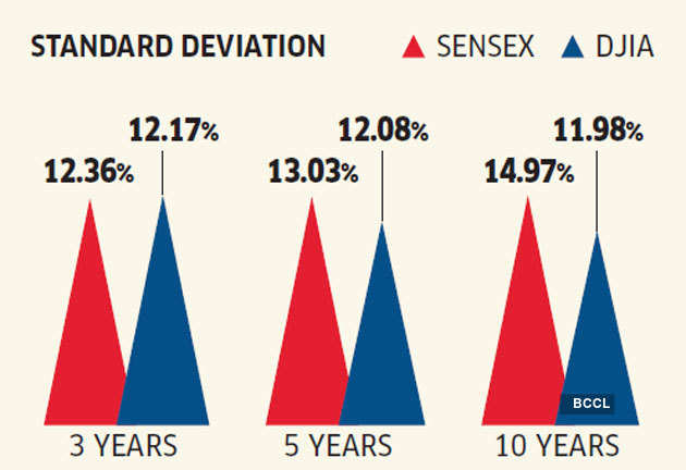 volatility How Indian and US inventory markets examine
