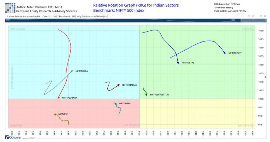 rotation graph 2