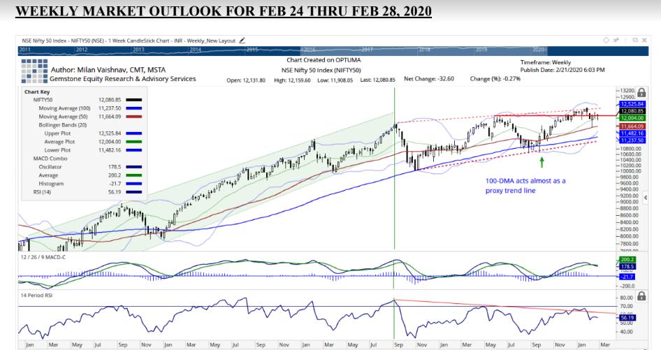 weekly market outlook