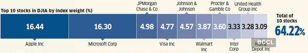 top-10-stocks-dow-jones How Indian and US inventory markets examine