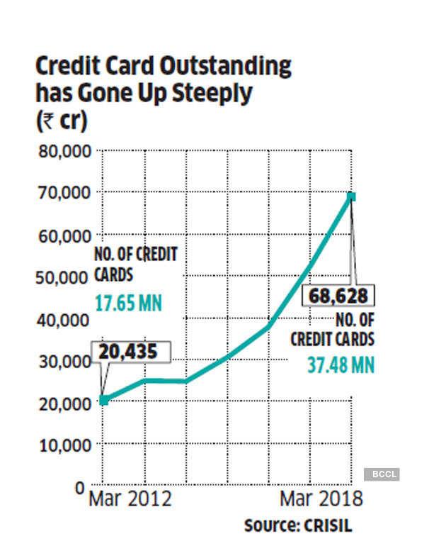 digital credit boom: Borrowed joy: Decoding the digital credit boom of India  - The Economic Times