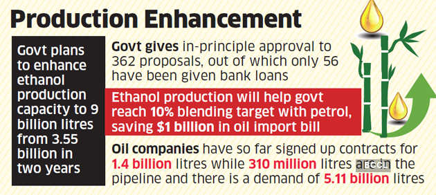 Government plans to double Ethanol output, increase blending to cut oil imports