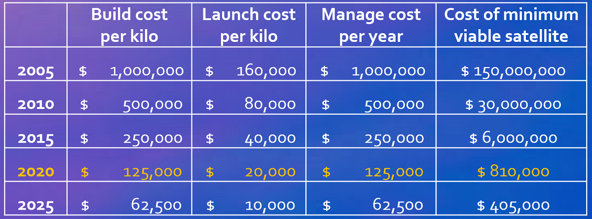 satellize cost chart 1
