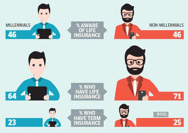 less-insurance