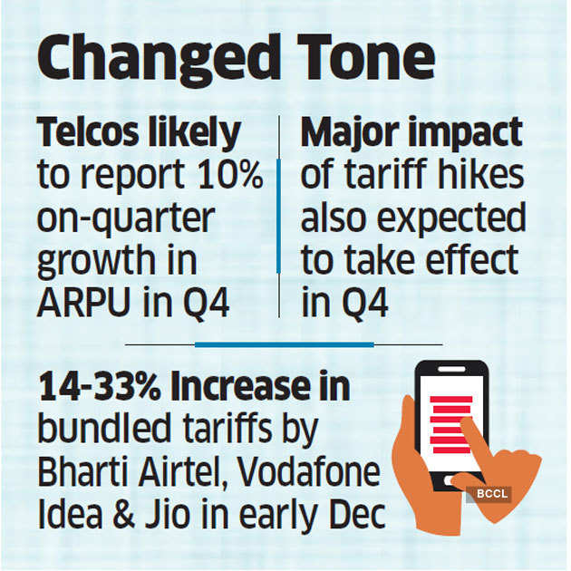 Higher tariffs likely to offset fall in telcos' revenues
