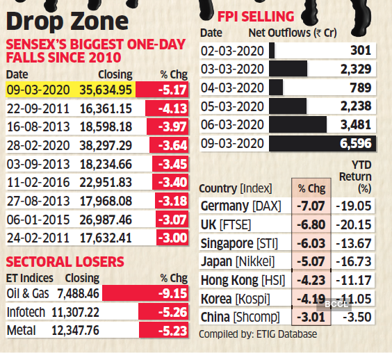 Sensex nosedives over 1,500 points amid coronavirus fears