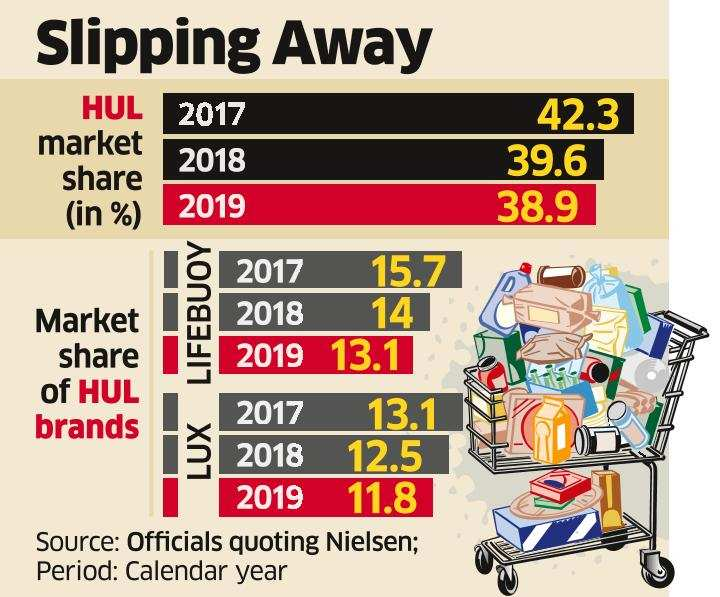 HUL Losing Market Share in Skin-cleansing Category