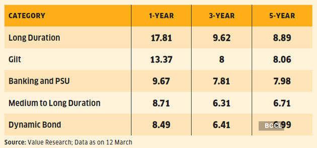 long-duration-bond-fund