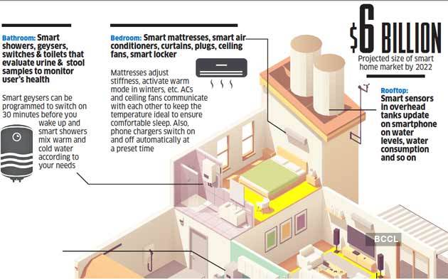 Home Smart Home India S Booming Home Automation Market The Economic Times