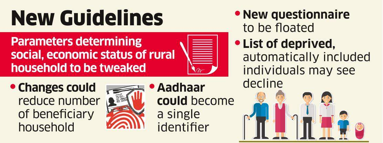 Rejig of Socio Economic Caste Census Criteria