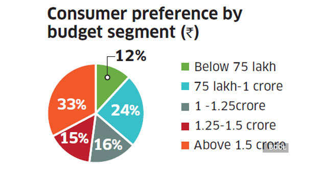 budget-segment
