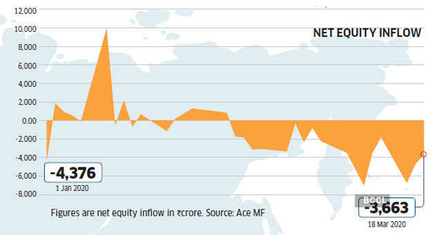 FII-outflows