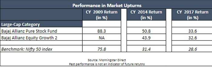 Market Upturns
