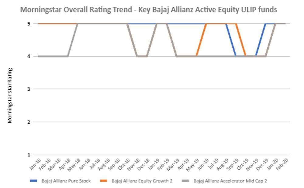 Morningstar rating Trend