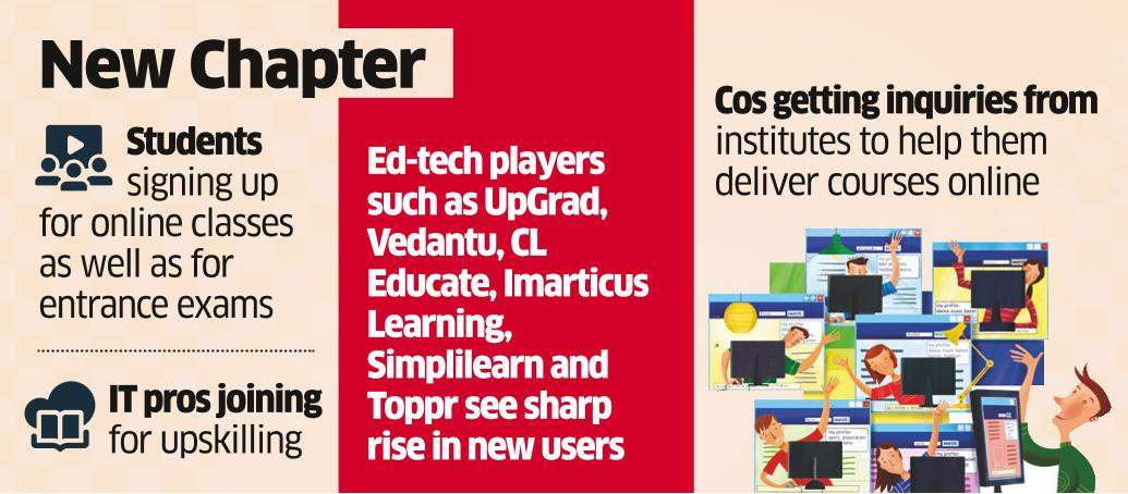 Ed-Tech Cos Reap Dividend as Schools, Univs Go Online