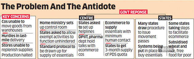 Covid-19 lockdown: On day 1, government moves to fix supply chain hiccups