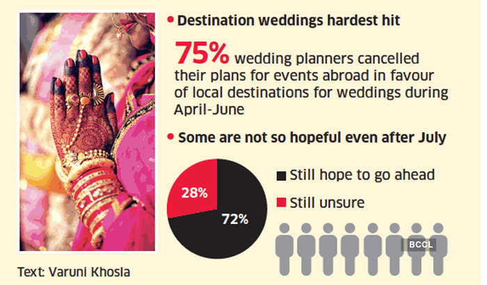 The wedding trend has changed drastically.